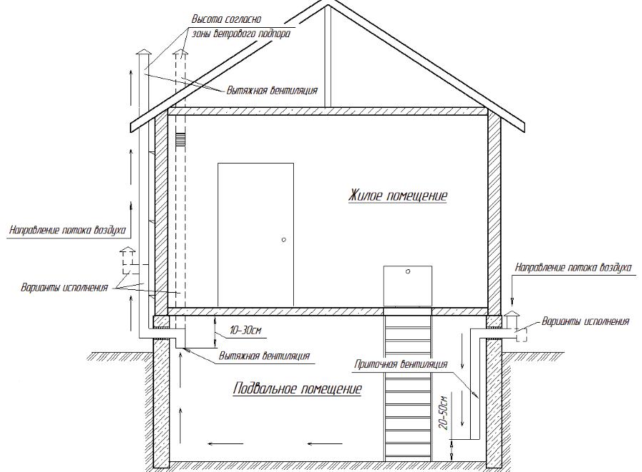 Вентиляция цокольного этажа в частном доме своими руками схема 43