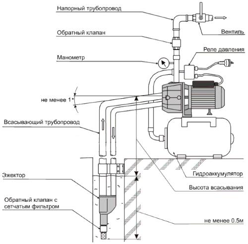 Схема насоса для насосной станции