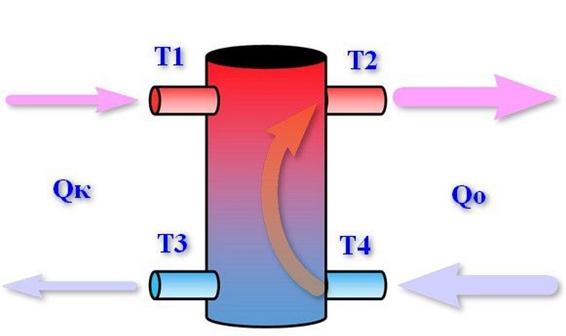 Т1>Т2, Т3=Т4