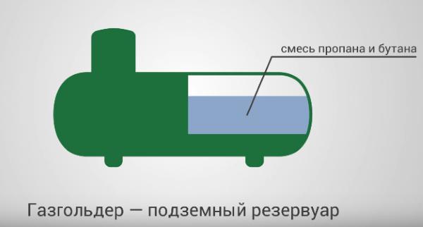 Газгольдер подземный резервуар