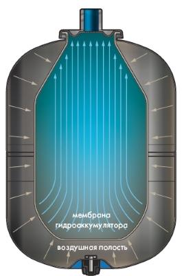Гидроаккумулятор станции водоснабжения