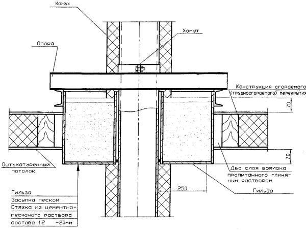 Чертёж конструкции прохода дымоходом пола(потолка)