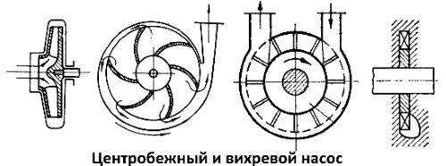 Принцип работы центробежный и вихревой насос