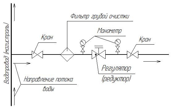 Схема установки редуктора давления