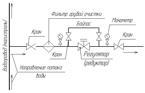 Схема установки редуктора воды с байпасом