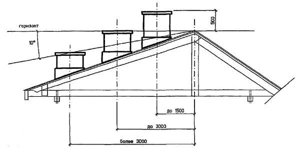 Схема зоны ветрового подпора